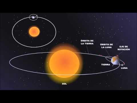 Resultado de imagen para la luna orbitando por la tierra