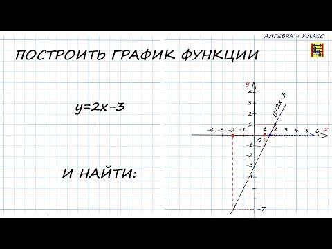 Как решать график функций