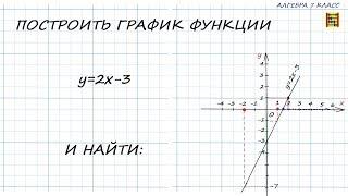 Построить график  ЛИНЕЙНОЙ функции и найти: