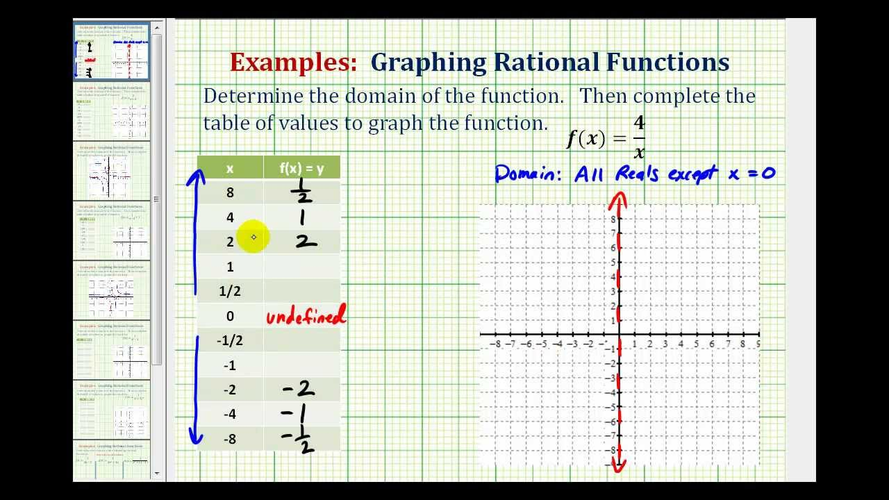 Graph Rational Functions (with video lessons, worksheets
