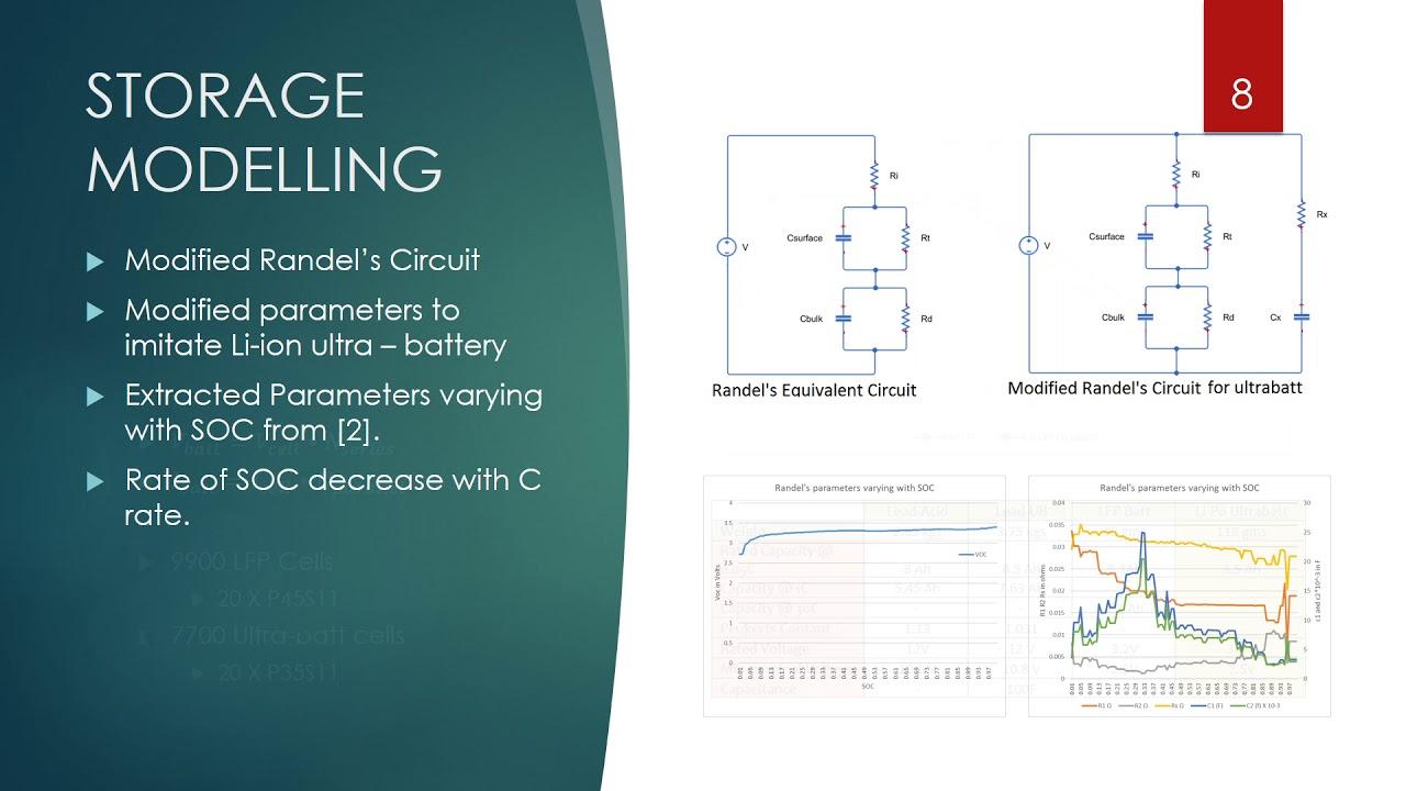 equivalent circuit modelling of lifepo4 battery pack for a lamborghini  aventador