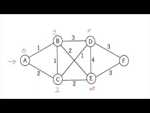 Shortest Path Algorithms (Dijkstra and Bellman-Ford)  - Simplified