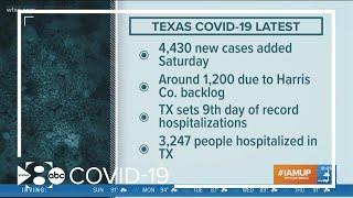 Coronavirus in North Texas: Cases continue to climb