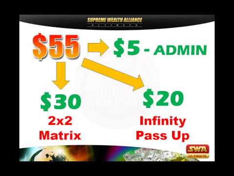 EARN FAST ONLINE SWAULTIMATE - 100% HOME BASED ONLINE BUSINESS