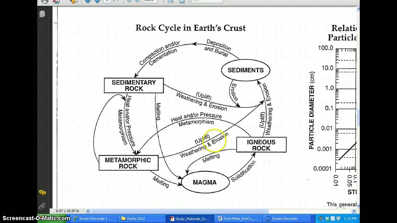How to read the rock cycle in earths crust diagram youtube how to read the rock cycle in earths crust diagram ccuart Image collections