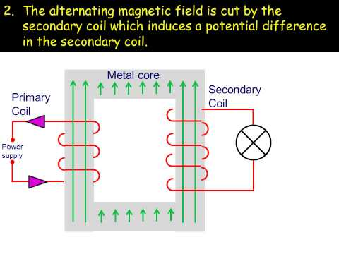 How electrical transformers work