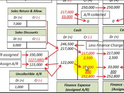 Accounts Receivable Pledged (Assigned) As Collateral (Notes Payable, Notes Receivable)