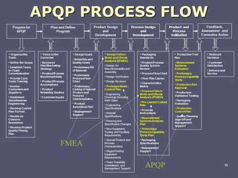 APQP Process Flow better quality - YouTube