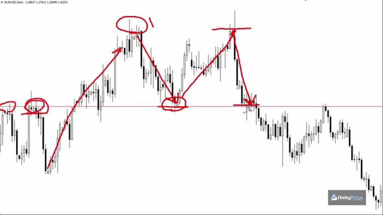 Catching tops and bottoms forex