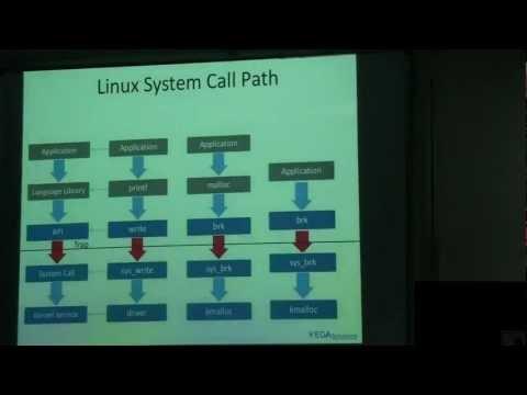 Linux System Calls