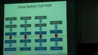 Linux System Calls