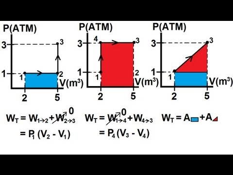 physics - thermodynamics: (4 of 22) p-v diagram and work ... pv diagram work on cycle pv diagram thermo