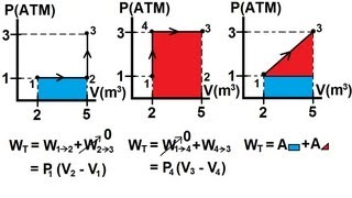 Physics - Thermodynamics: (4 of 22) P-V Diagram And Work Done By a Gas