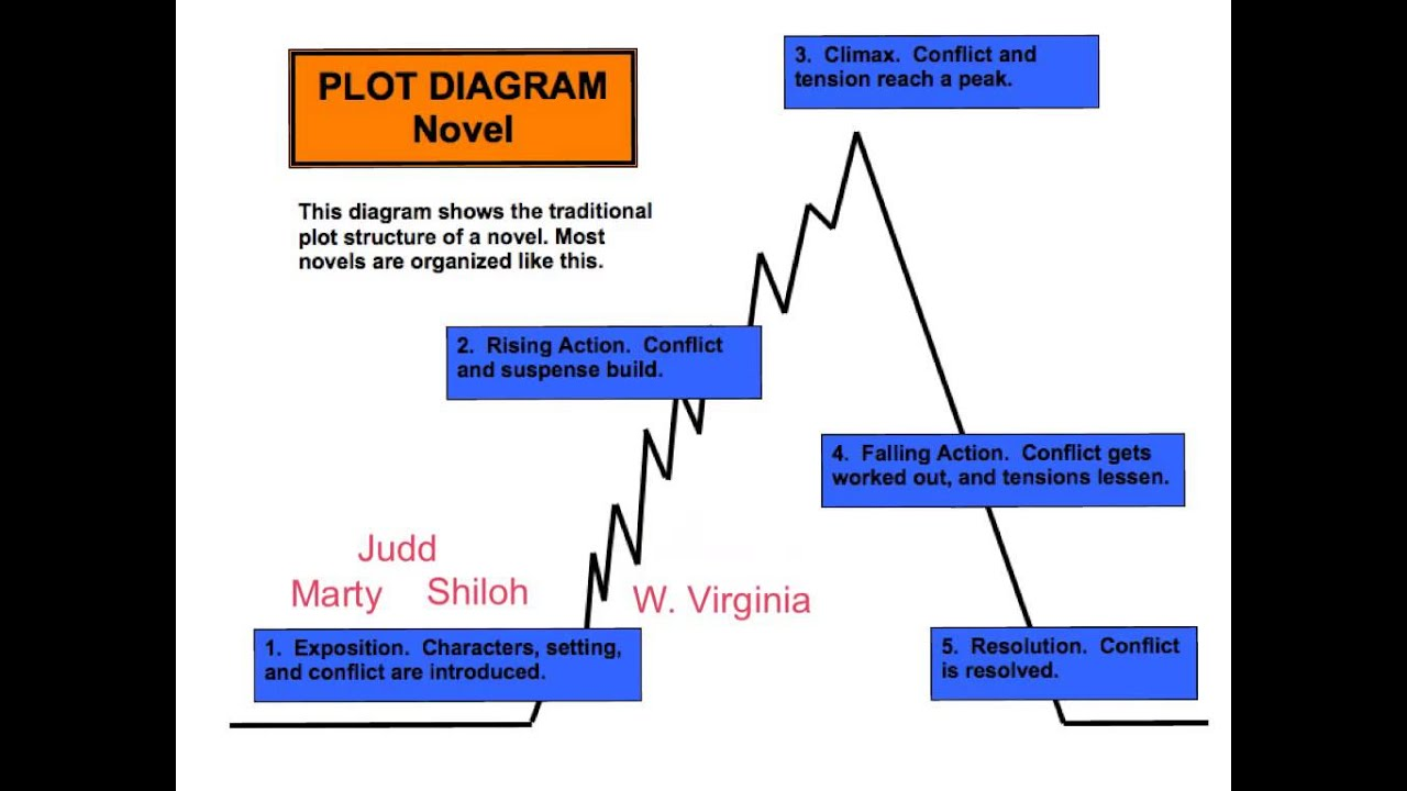 Plot diagram explained  YouTube