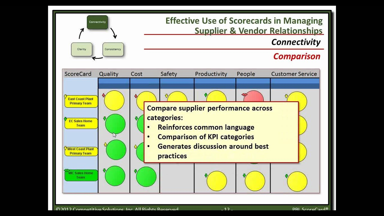 Effective Use of Scorecards in Managing Supplier and Vendor ...