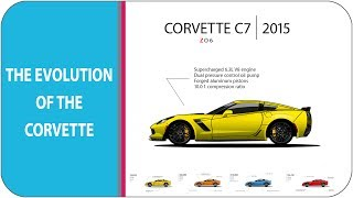 Video The Evolution Of The Corvette (from c1-c7 zr1 2018) download MP3, MP4, WEBM, AVI, FLV April 2018