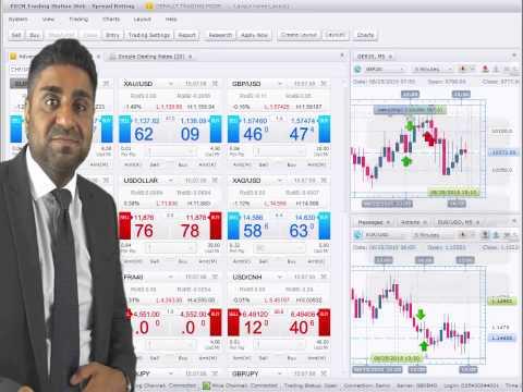 FXCM Trading platform