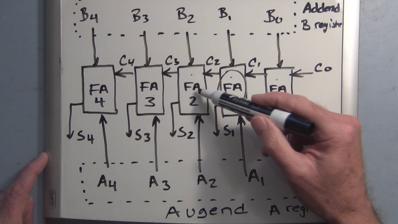 Full Adder Circuit Tutorial Youtube Logic Diagram
