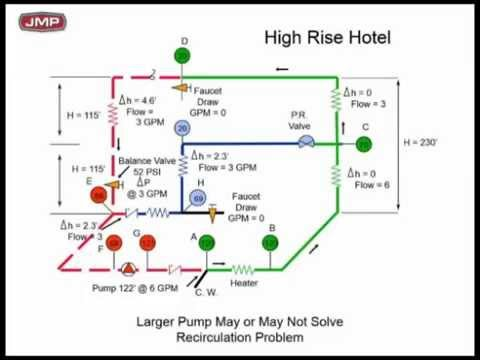 Domestic Hot Water Recirculation With Pressure Reducing Valves Youtube