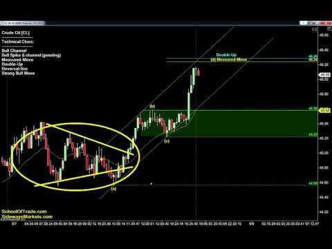 8 Trades for Thursday | Crude Oil, Gold, E-mini & Euro Futures 09/07/16