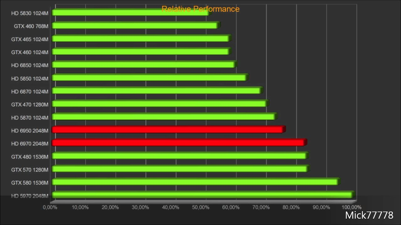 Relative performance of the new AMD Radeon HD 6950 and ...