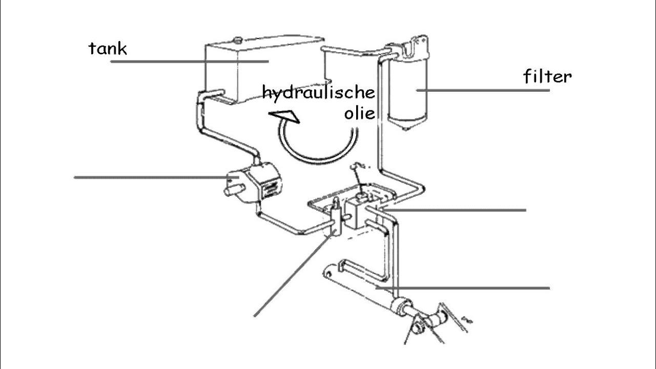 onderdelen hydraulisch systeem