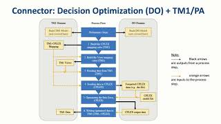 Play Get better operations planning with IBM Decision Optimization