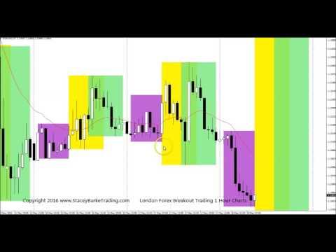 Open range trading forex
