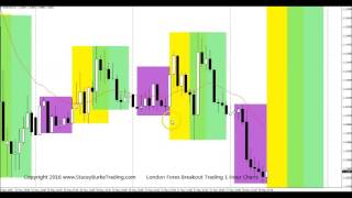 London Forex Open Range Breakout Trading 1 Hour Chart Examples