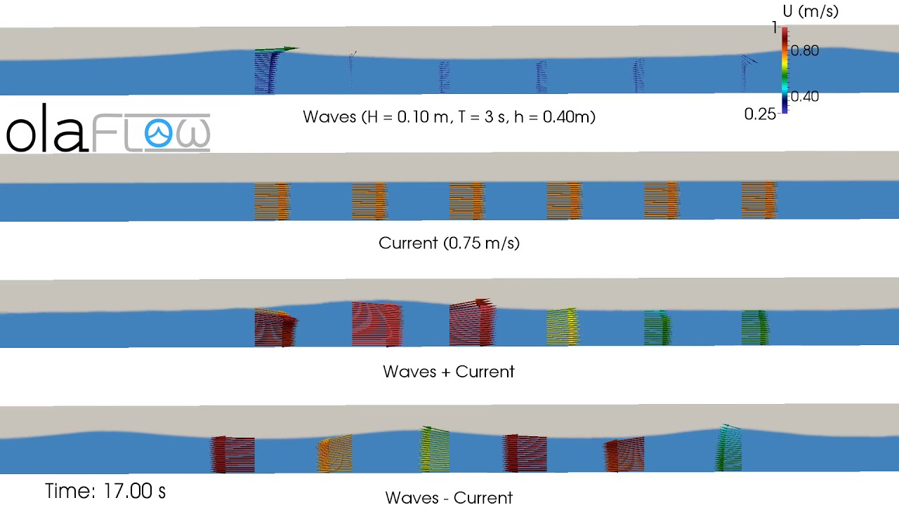 Wave and current interaction (olaFlow/OpenFOAM®)