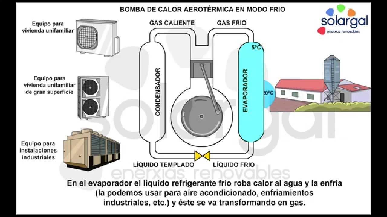 solargal aerotermia bomba de calor aerotermica en modo