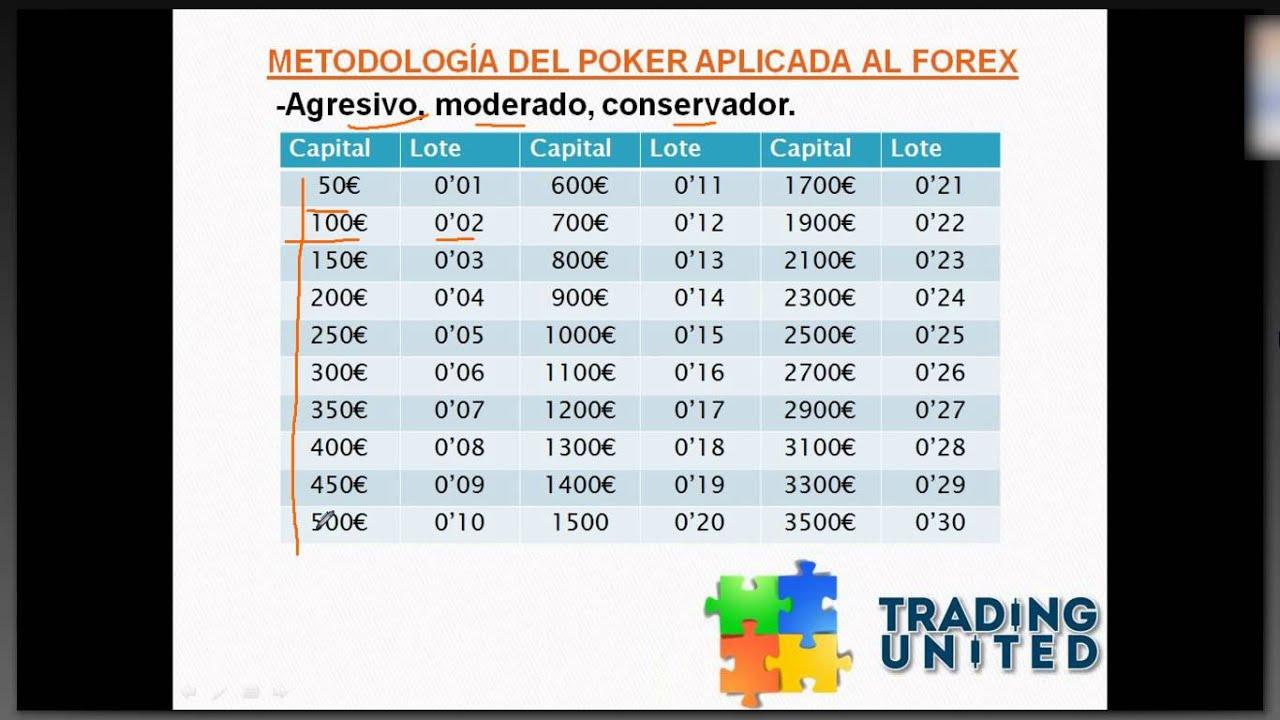 Forex vs poker
