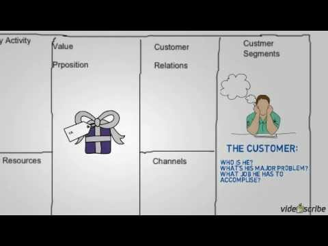 How to draw a business model canvas