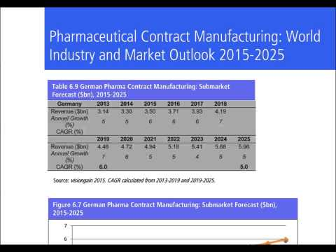 Pharmaceutical Contract Manufacturing Market 2015-2025 Report