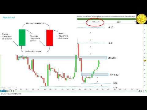 #CGG $CGG: analyse technique, stratégie pour investisseurs et traders [17/05/18]