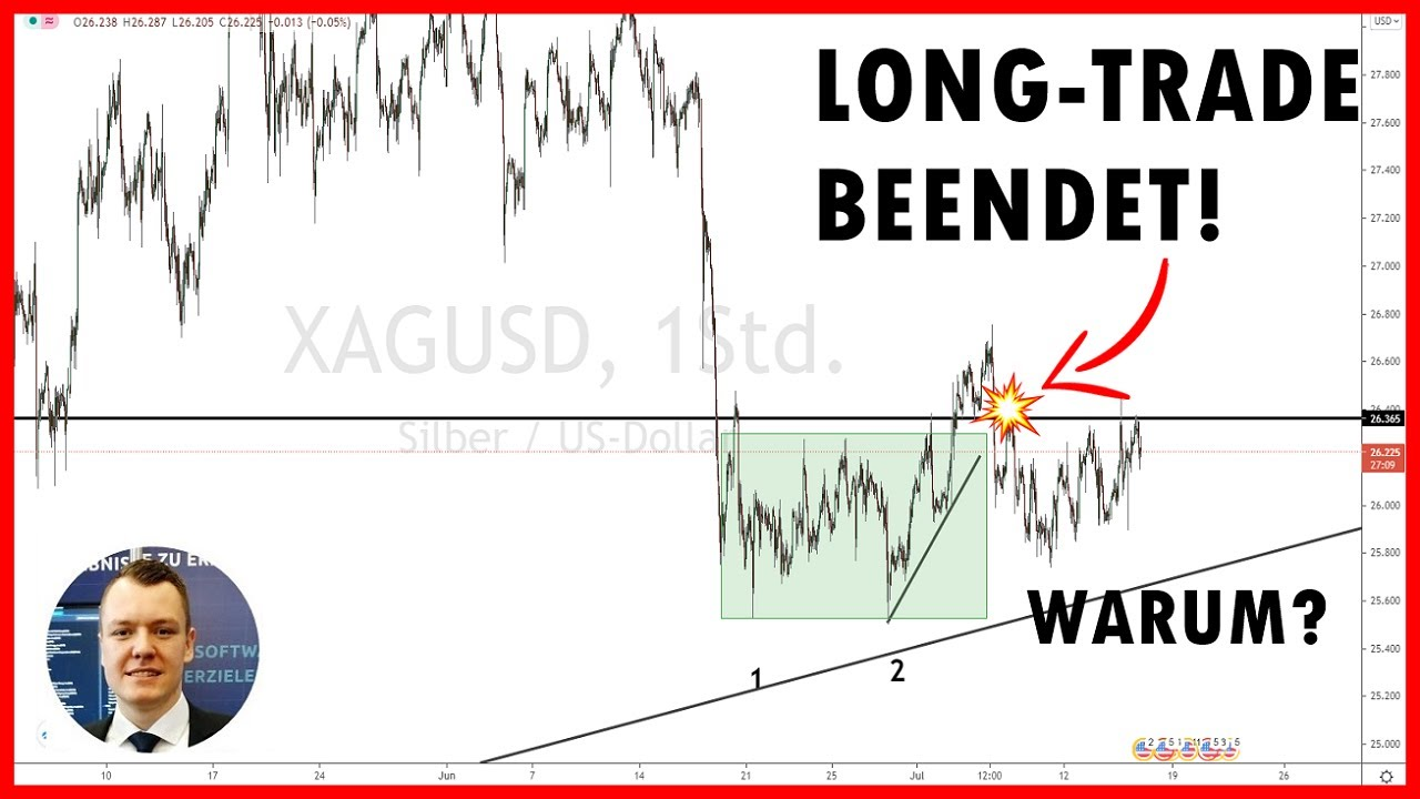 Price Action Trading lernen: Trade beendet nach Signal und Breakout