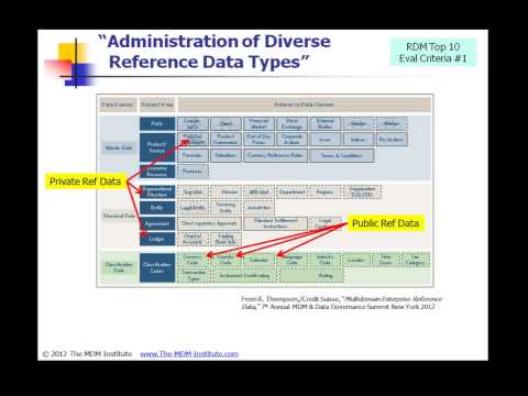MDM Webcast 006 - Understanding Reference Data with Aaron Zornes, The MDM Institute