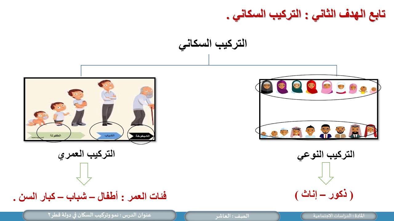 الصف العاشر الدراسات الاجتماعية نمو وتركيب السكان في دولة قطر ج 2 Youtube