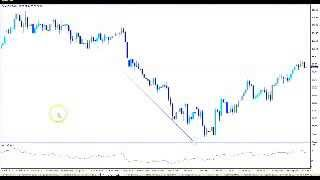 How To Trend,Forex Trend Analysis, AvaTrade Forex System
