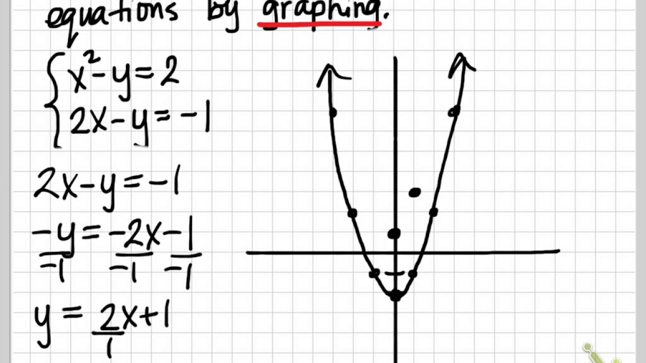 Solving a System of Nonlinear Equations by Graphing
