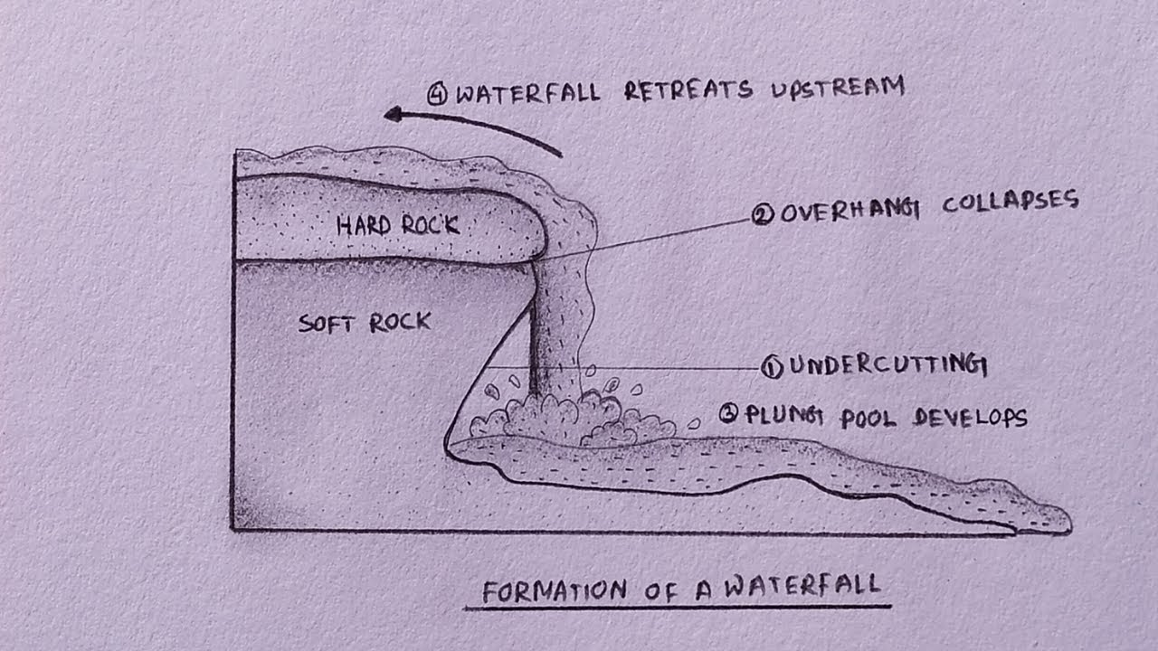 How To Draw Formation Of Waterfall Diagram Step By Step Youtube