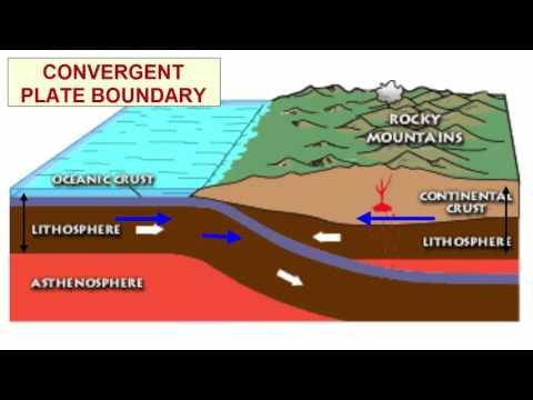 Plate Tectonics Basics