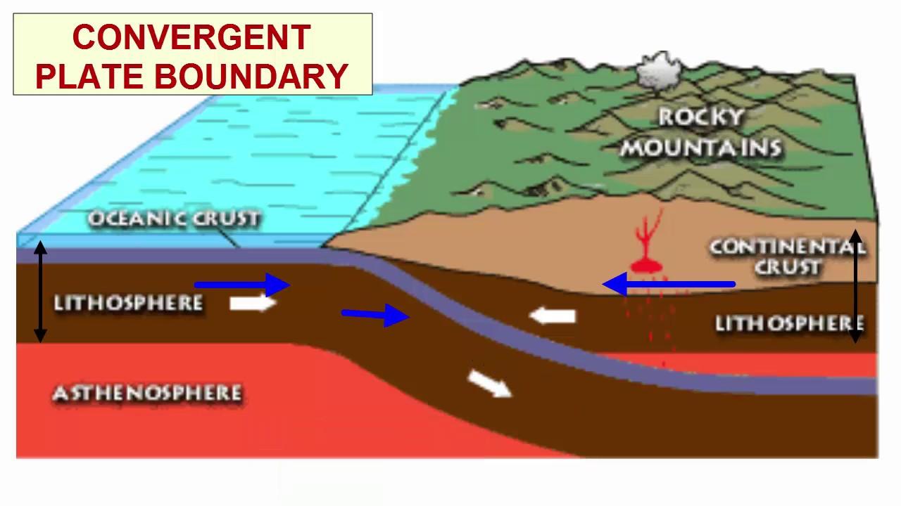 Convergent Boundary Diagram 2016 Yamaha Raptor 700 Wiring Plate Tectonics Basics - Youtube