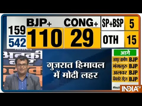 Lok Sabha Election Results 2019 LIVE | BJP Leading The Way with 110 Seats