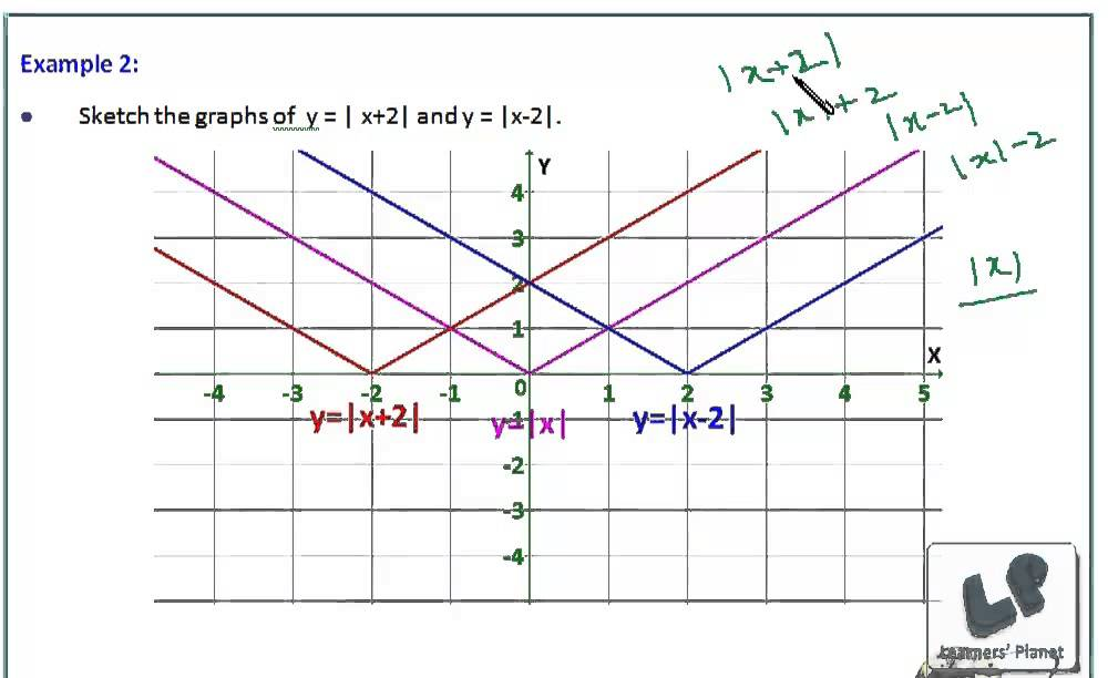 Graphical transformations, shifting of origin, graphs of real ...