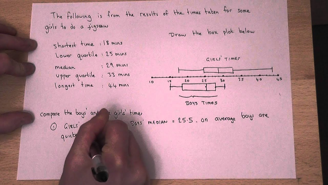Gcse Maths How To Compare Box And Whisker Plots