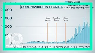 Florida reports 8,892 new COVID-19 cases, 77 deaths