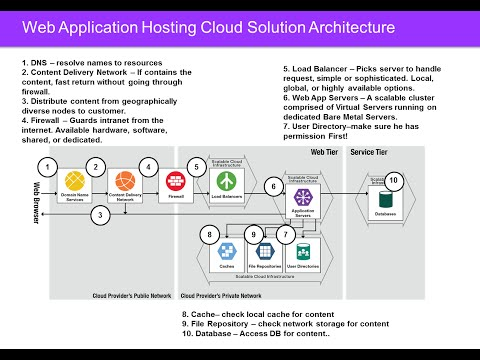 Webinar: Web Application Hosting Cloud Architecture