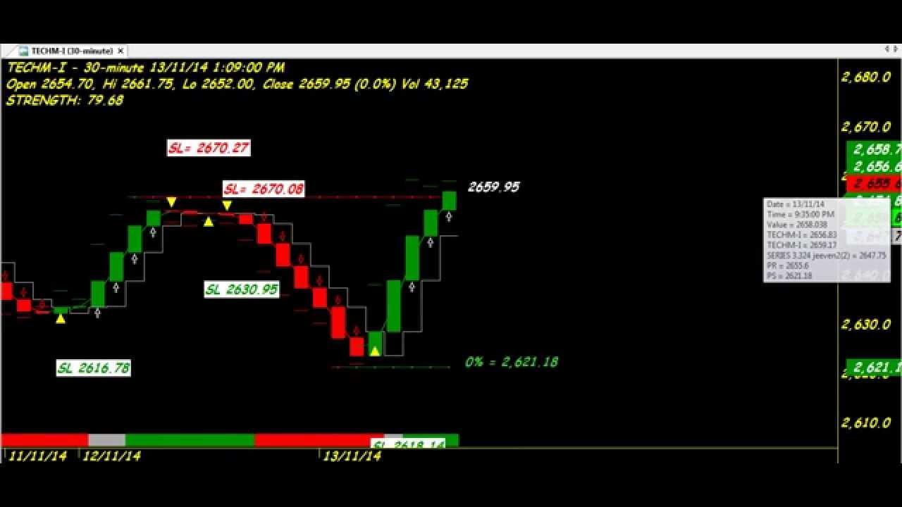 Heiken ashi trading system for amibroker (afl)