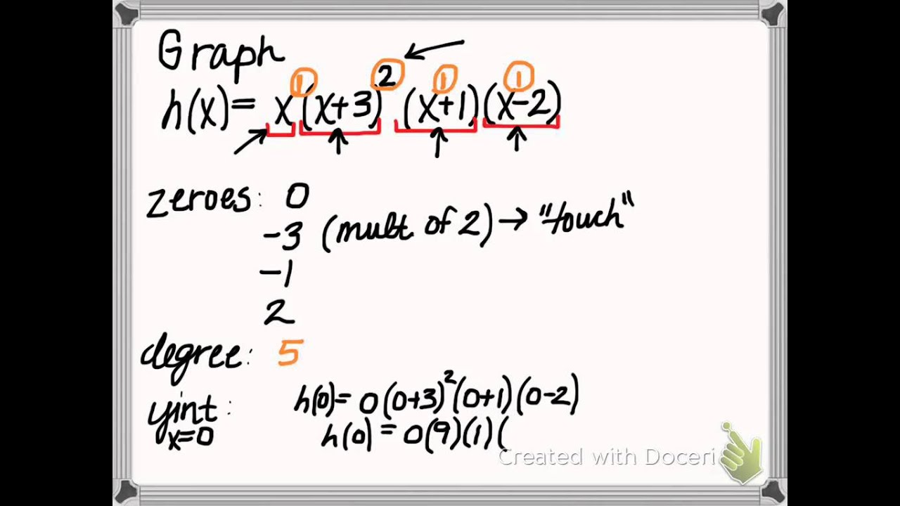 Graphing a Polynomial Function in factored form